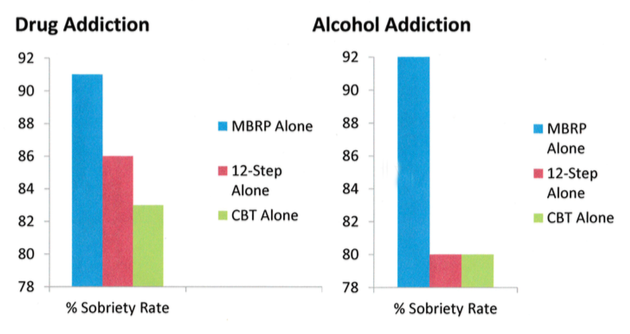 Drug and Alcohol Addiction Sobriety Rate